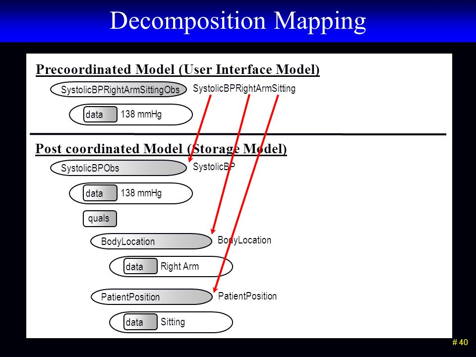 # 40 Decomposition Mapping data 138 mmHg SystolicBPRightArmSitting SystolicBPRightArmSittingObs data 138 mmHg quals SystolicBP SystolicBPObs data Right Arm BodyLocation data Sitting PatientPosition Precoordinated Model (User Interface Model) Post coordinated Model (Storage Model)