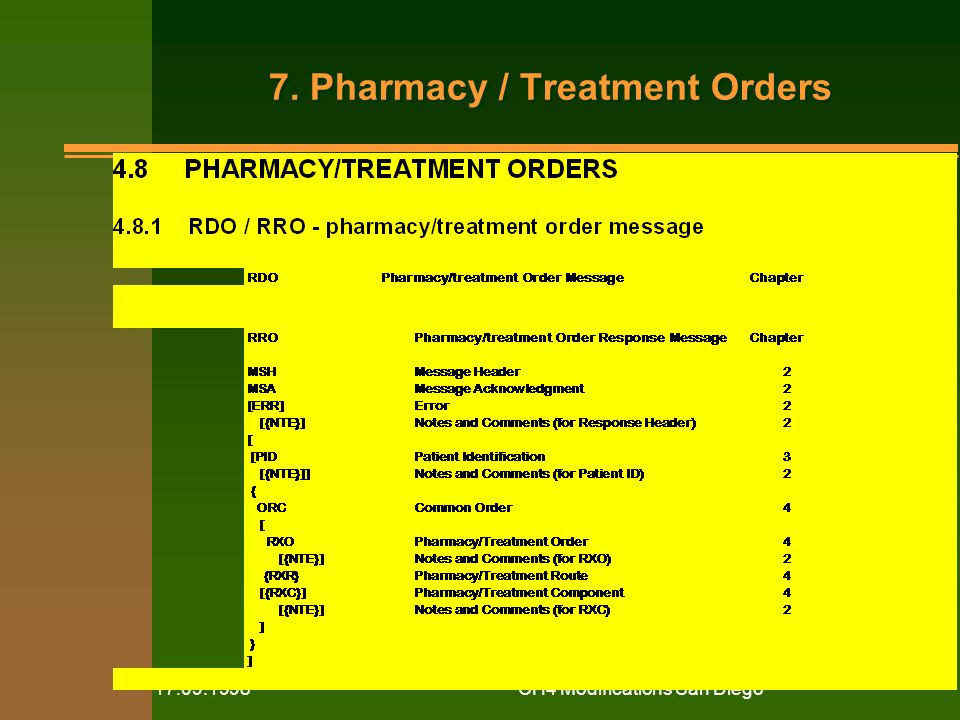 CH4 Modifications San Diego Pharmacy / Treatment Orders