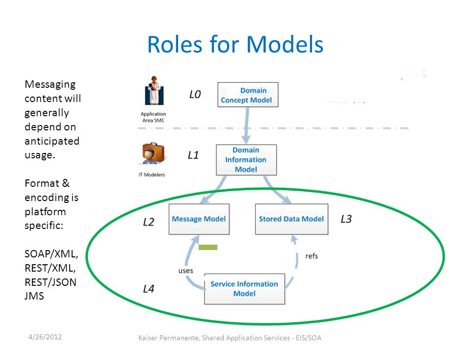 Roles for Models 4/26/2012 Kaiser Permanente, Shared Application Services - EIS/SOA Messaging content will generally depend on anticipated usage.
