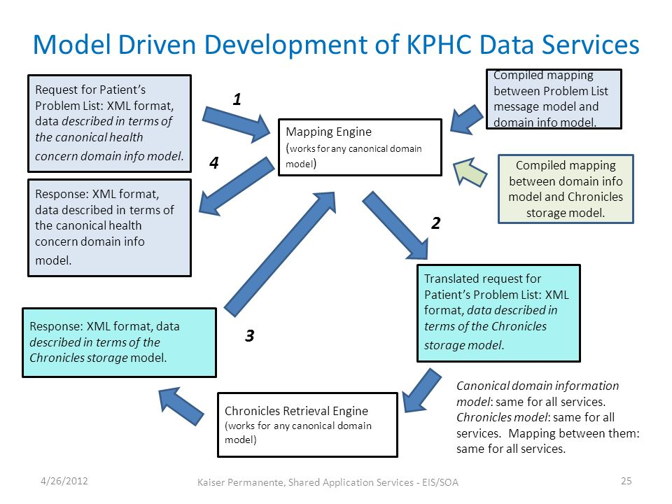 Model Driven Development of KPHC Data Services 4/26/ Kaiser Permanente, Shared Application Services - EIS/SOA Request for Patients Problem List: XML format, data described in terms of the canonical health concern domain info model.