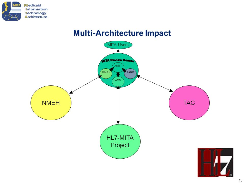 15 Multi-Architecture Impact NMEH HL7-MITA Project TAC BARB IARBTARB ARB MITA Users
