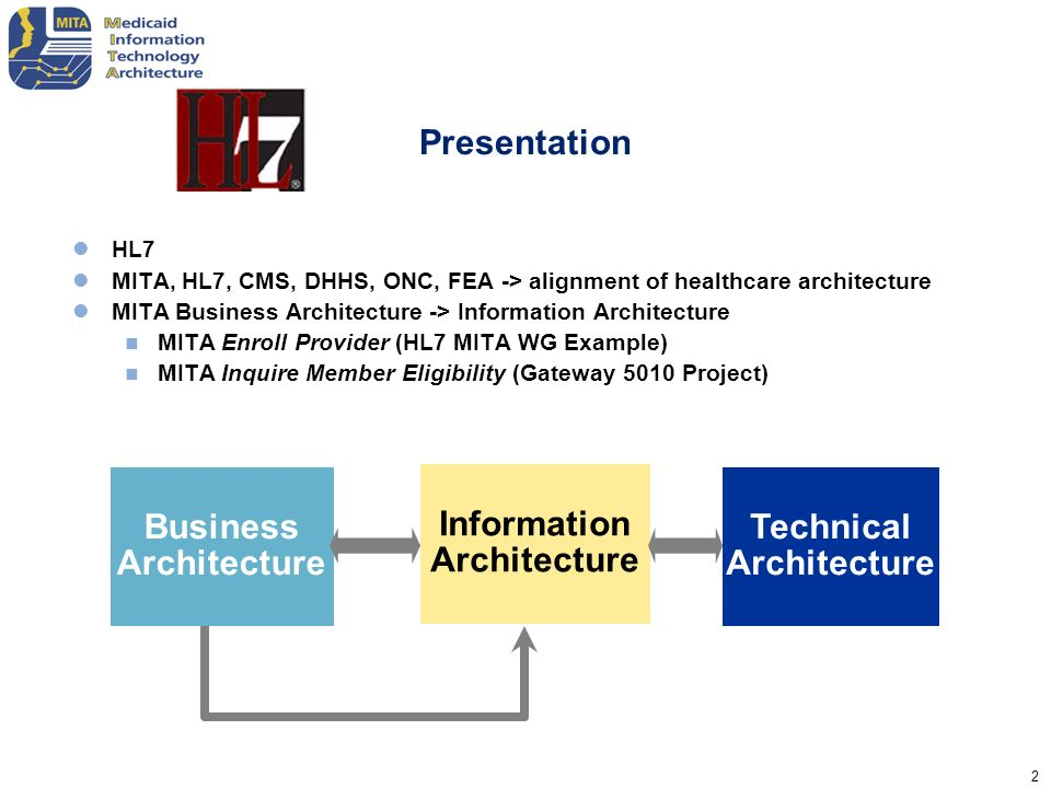 23 MITA Information Models The Business Process Model is derived by analyzing the Medicaid Business Requirements in terms of the Concept of Operations.
