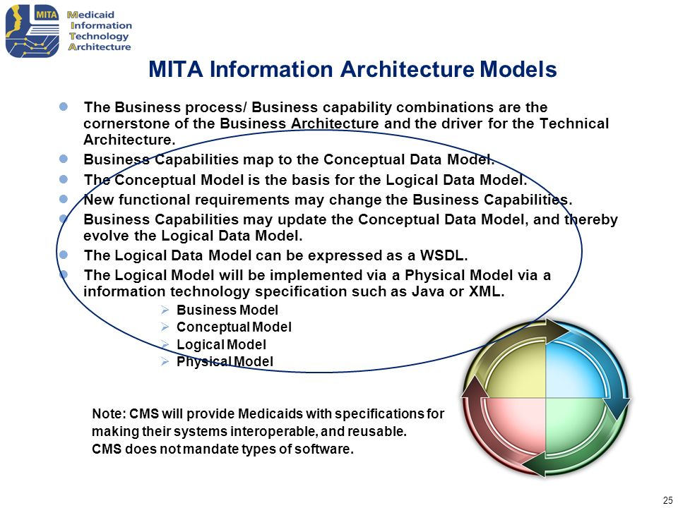 25 MITA Information Architecture Models The Business process/ Business capability combinations are the cornerstone of the Business Architecture and th