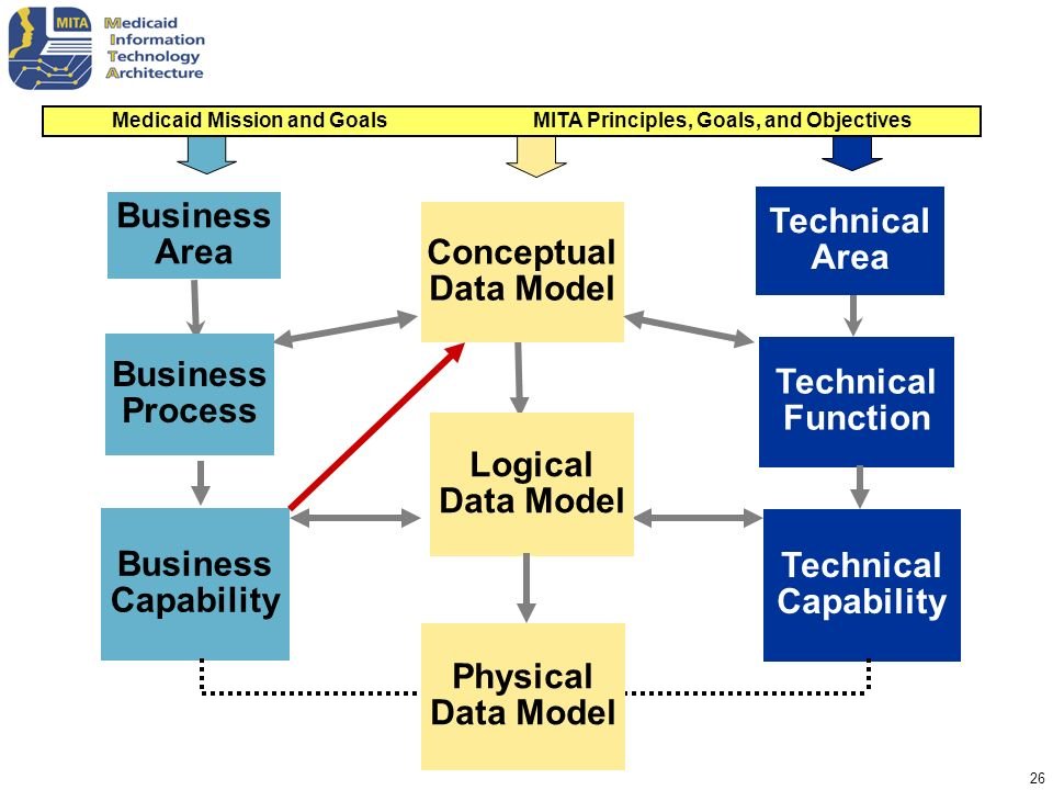 26 Business Area Technical Area Technical Function Technical Capability Conceptual Data Model Logical Data Model Business Capability Business Process