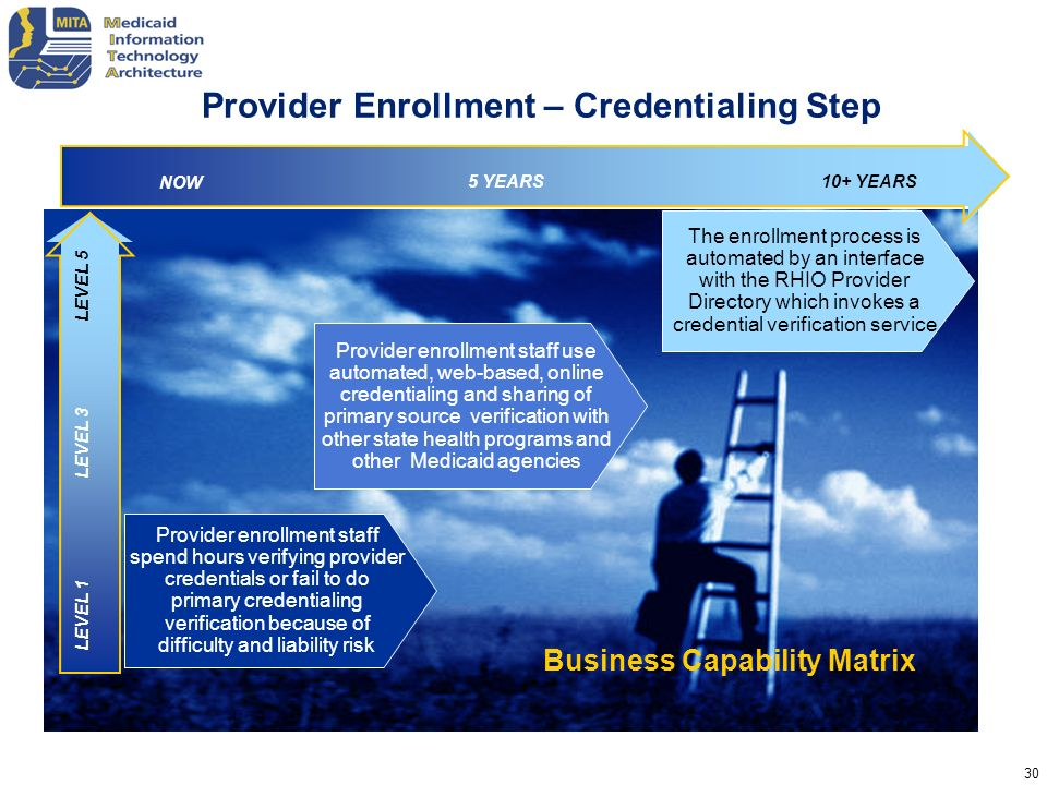 30 Business Capability Matrix Provider enrollment staff spend hours verifying provider credentials or fail to do primary credentialing verification be