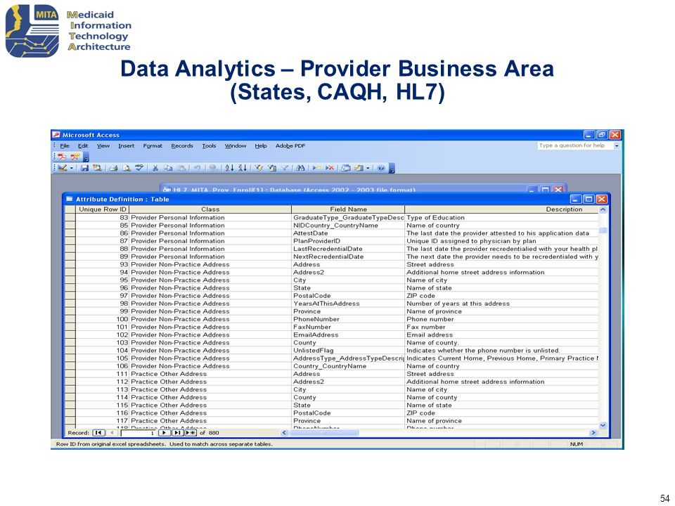 54 Data Analytics – Provider Business Area (States, CAQH, HL7)