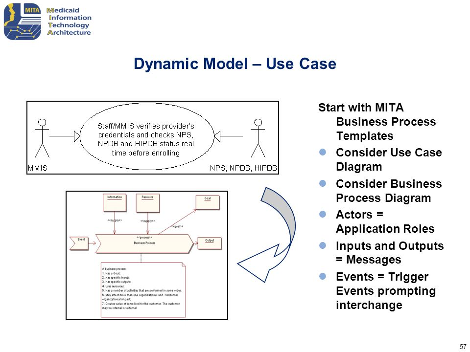 57 Dynamic Model – Use Case Start with MITA Business Process Templates Consider Use Case Diagram Consider Business Process Diagram Actors = Applicatio