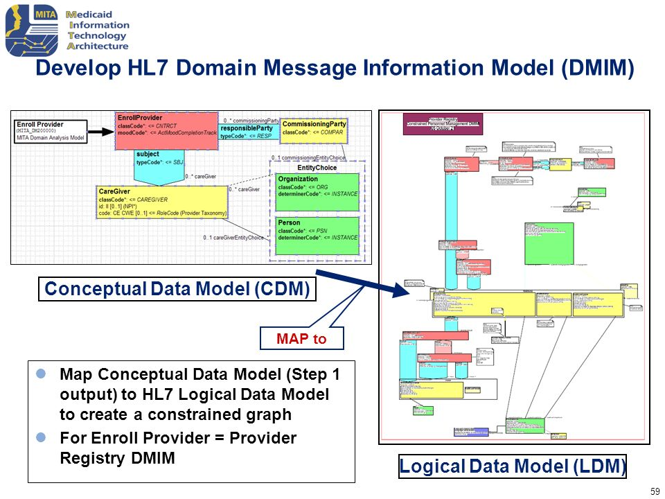 59 Develop HL7 Domain Message Information Model (DMIM) Map Conceptual Data Model (Step 1 output) to HL7 Logical Data Model to create a constrained gra