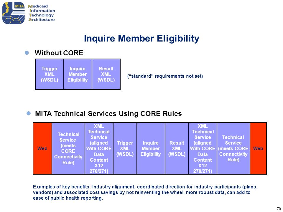 70 Inquire Member Eligibility Without CORE Trigger XML (WSDL) Inquire Member Eligibility Result XML (WSDL) MITA Technical Services Using CORE Rules We