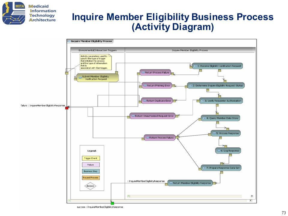 73 Inquire Member Eligibility Business Process (Activity Diagram)