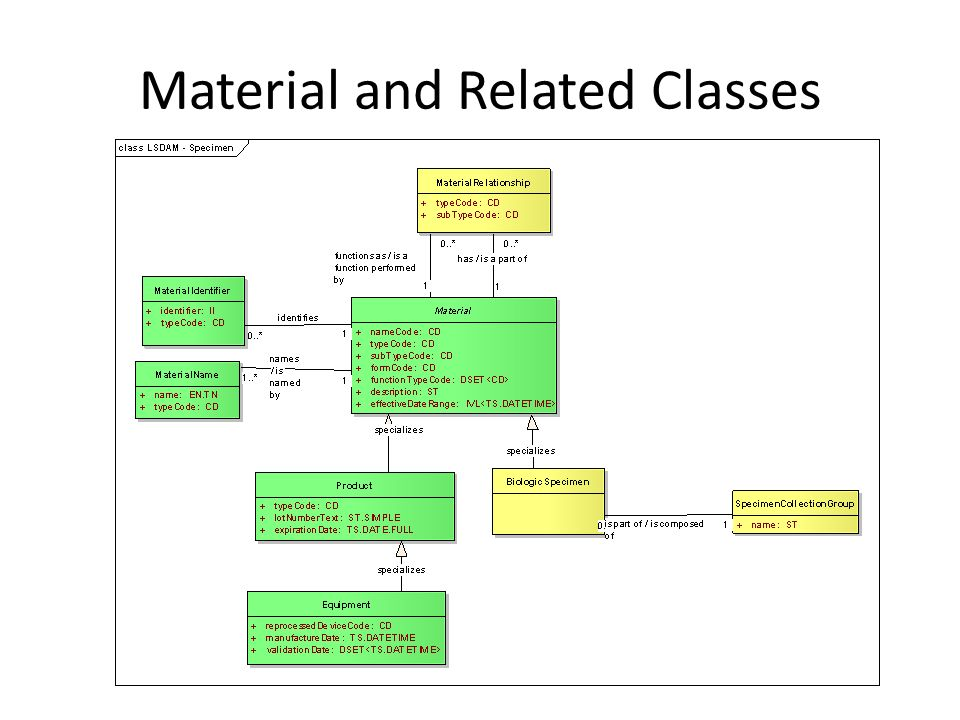 Material and Related Classes