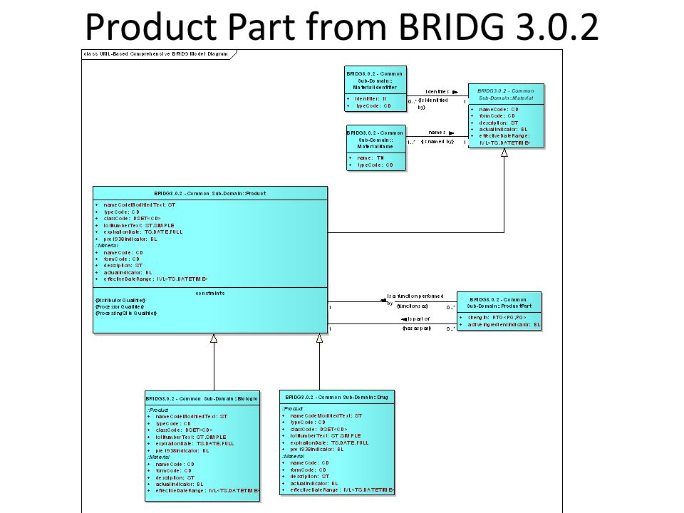 Product Part from BRIDG 3.0.2