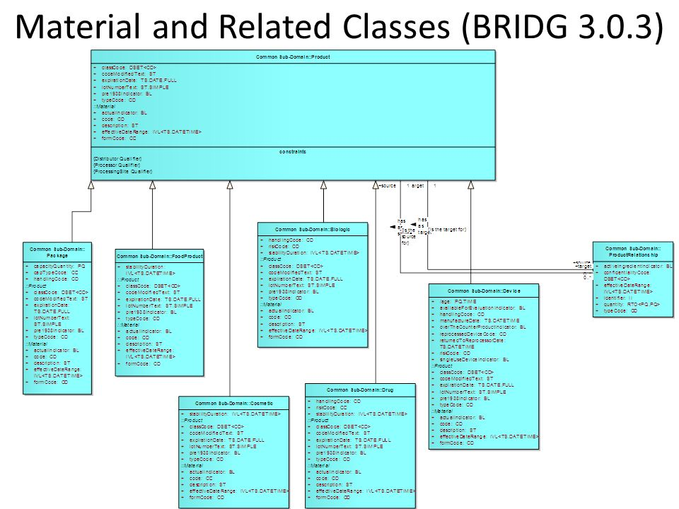 Material and Related Classes (BRIDG 3.0.3)