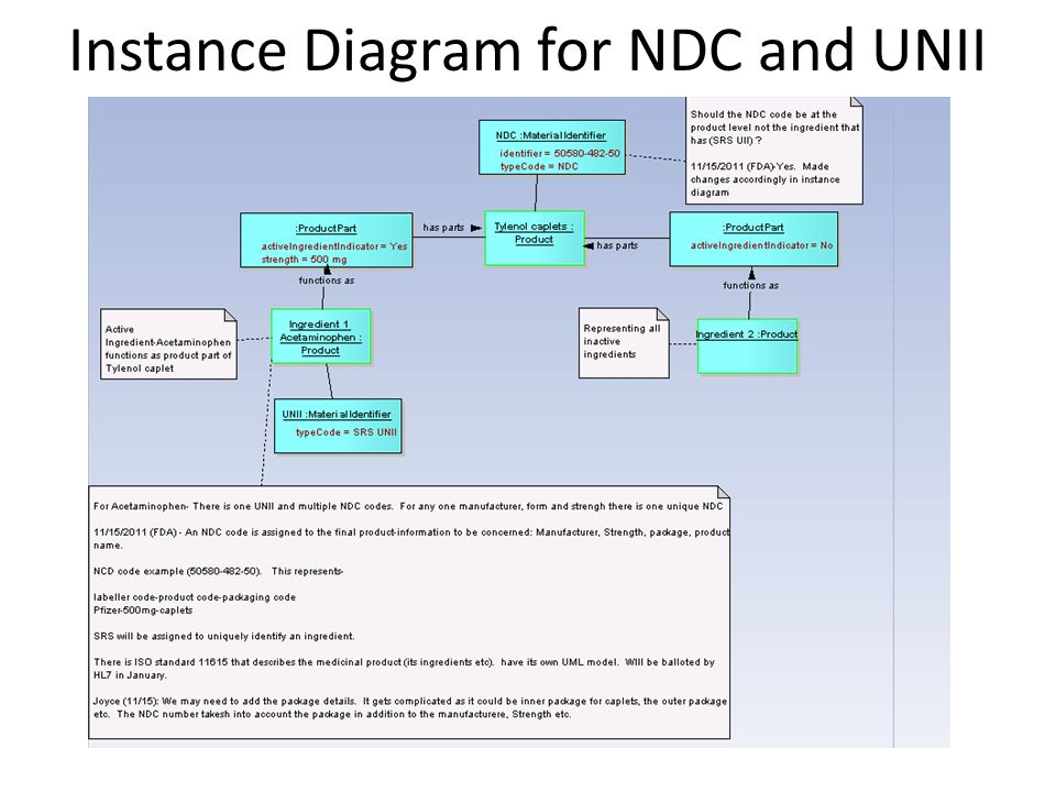 Instance Diagram for NDC and UNII