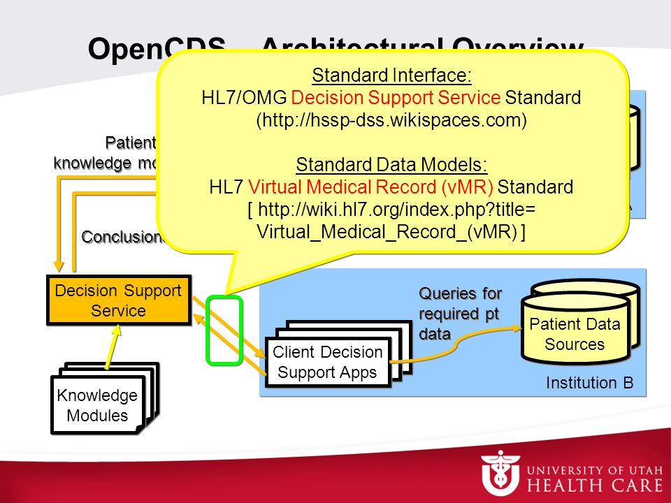 OpenCDS – Architectural Overview Decision Support Service Knowledge Modules Institution A Client Decision Support Apps Patient Data Sources Queries fo