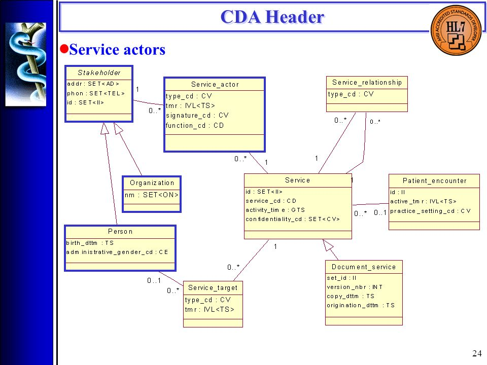 24 CDA Header Service actors