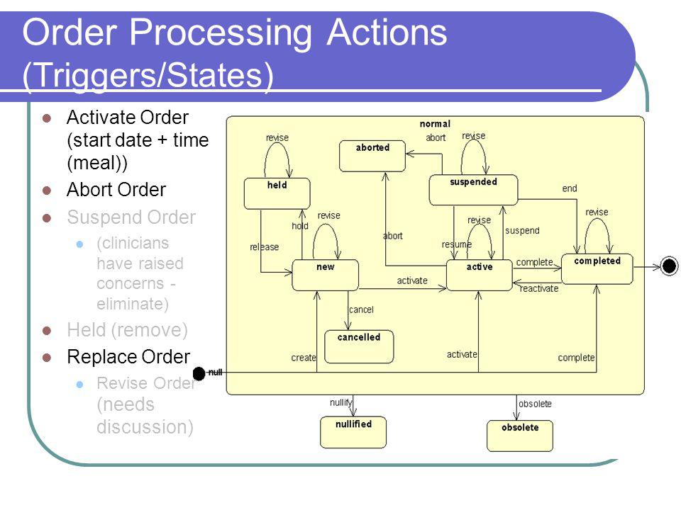 Order Processing Actions (Triggers/States) Activate Order (start date + time (meal)) Abort Order Suspend Order (clinicians have raised concerns - eliminate) Held (remove) Replace Order Revise Order (needs discussion)