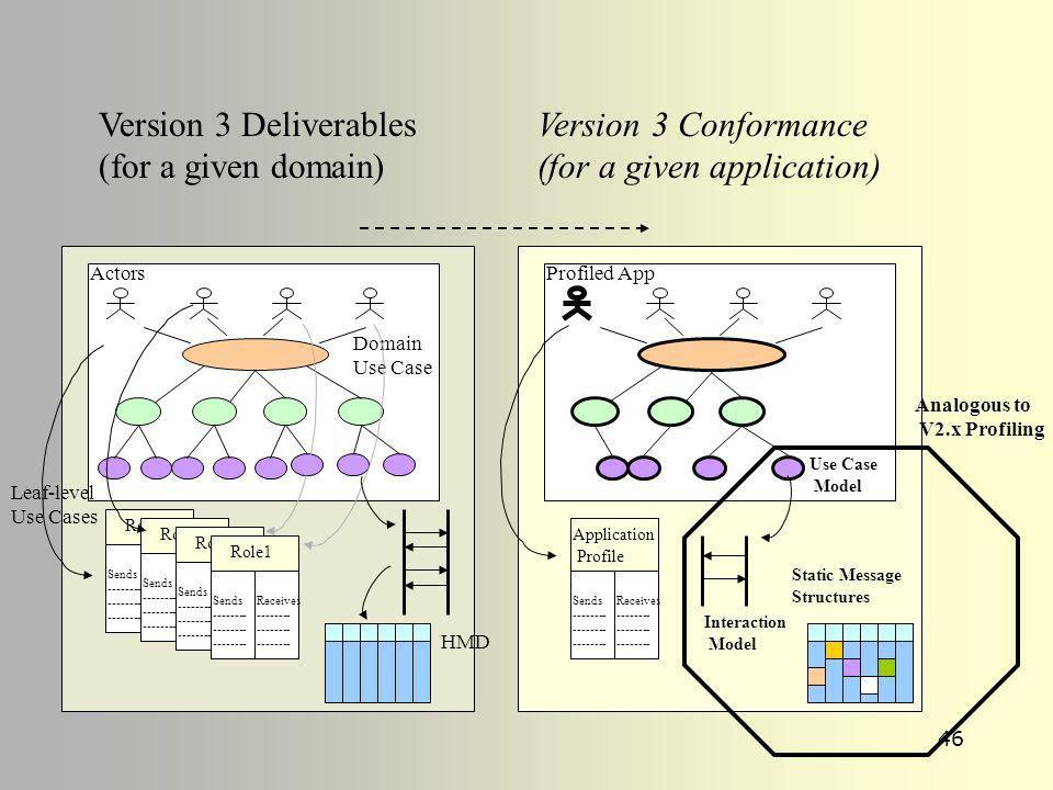 45 HL7 Registry of Profiles Search/browse Unique profile identifiers Consistent Profile Documentation DTD/Schema representation of the profile Indicat