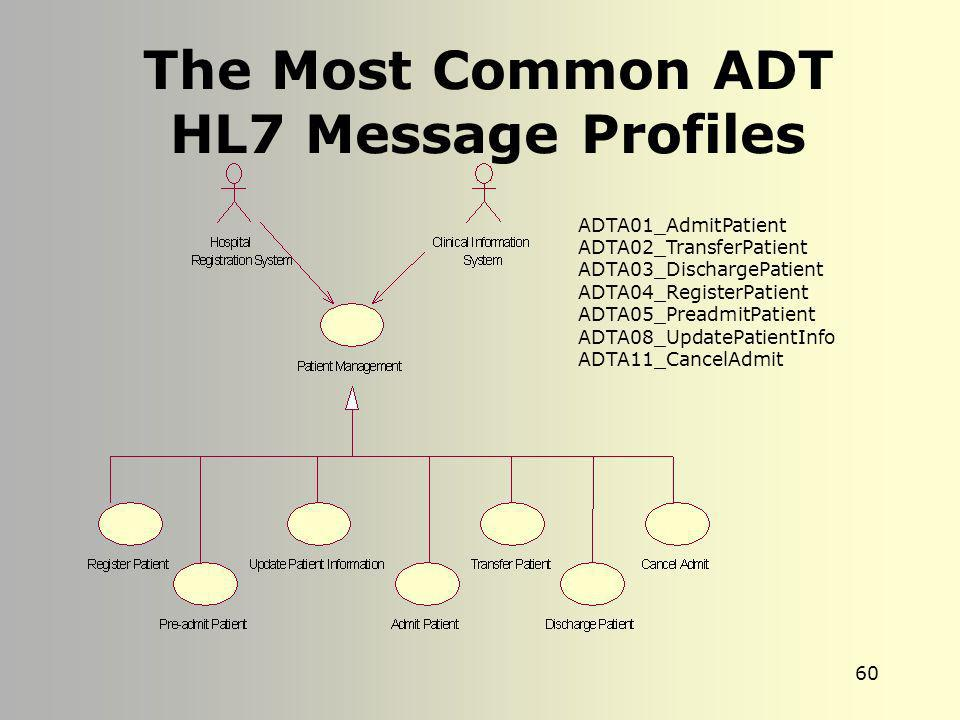 59 HL7 Conformance Profile DTD V2.X This is the result of associating the dtd with the ADT^A04 Conformance Profile All profiles registering with HL7 m
