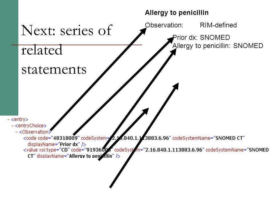 Next: series of related statements Allergy to penicillin Observation: RIM-defined Prior dx: SNOMED Allergy to penicillin: SNOMED Hives Prior dx: SNOME