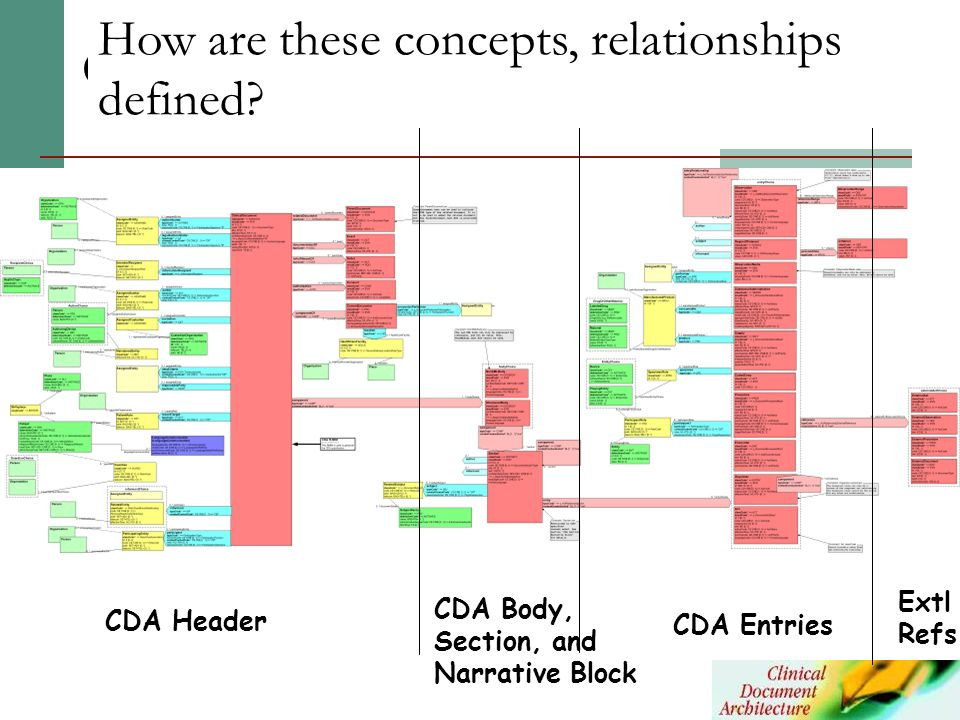 Extl Refs CDA Entries CDA Header CDA Body, Section, and Narrative Block CDA RMIM How are these concepts, relationships defined?