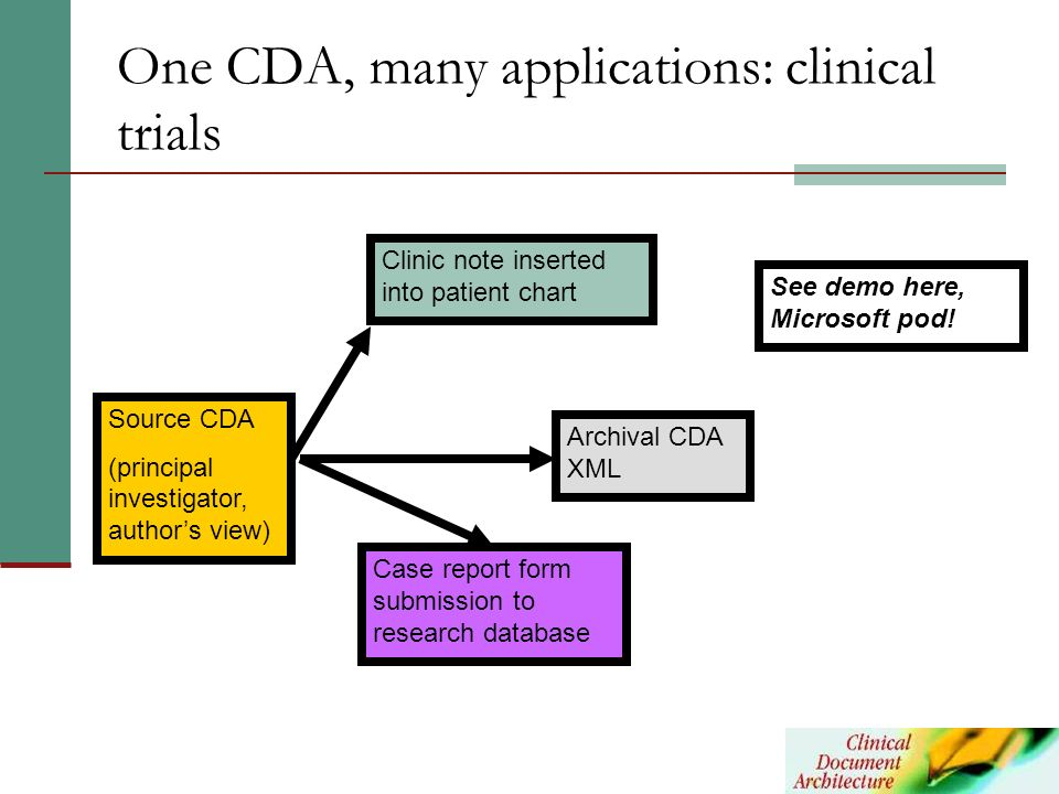 One CDA, many applications: clinical trials Source CDA (principal investigator, authors view) Clinic note inserted into patient chart Archival CDA XML