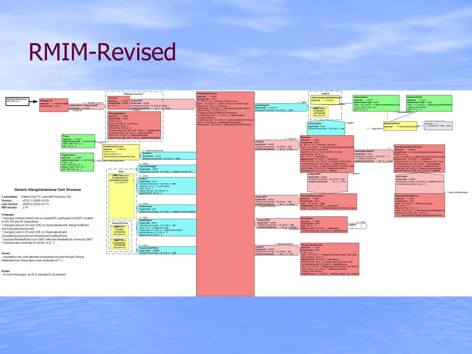 RMIM-Revised