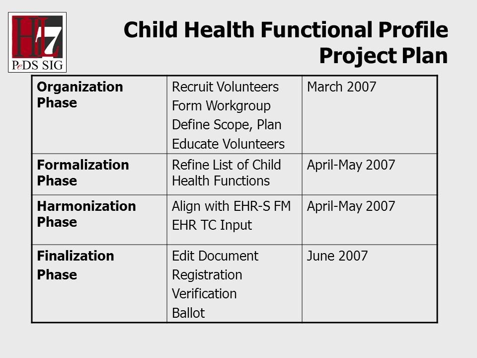 Child Health Functional Profile Project Plan Organization Phase Recruit Volunteers Form Workgroup Define Scope, Plan Educate Volunteers March 2007 Formalization Phase Refine List of Child Health Functions April-May 2007 Harmonization Phase Align with EHR-S FM EHR TC Input April-May 2007 Finalization Phase Edit Document Registration Verification Ballot June 2007