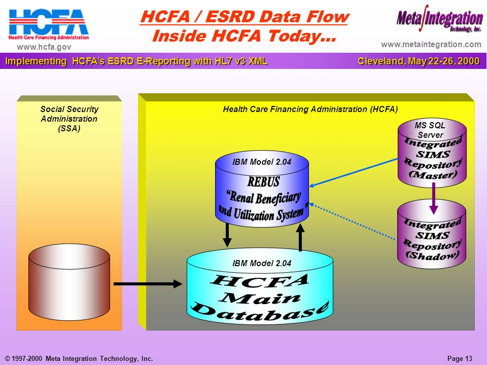 Page 13 Implementing HCFAs ESRD E-Reporting with HL7 v3 XML Cleveland, May 22-26, 2000 © 1997-2000 Meta Integration Technology, Inc.