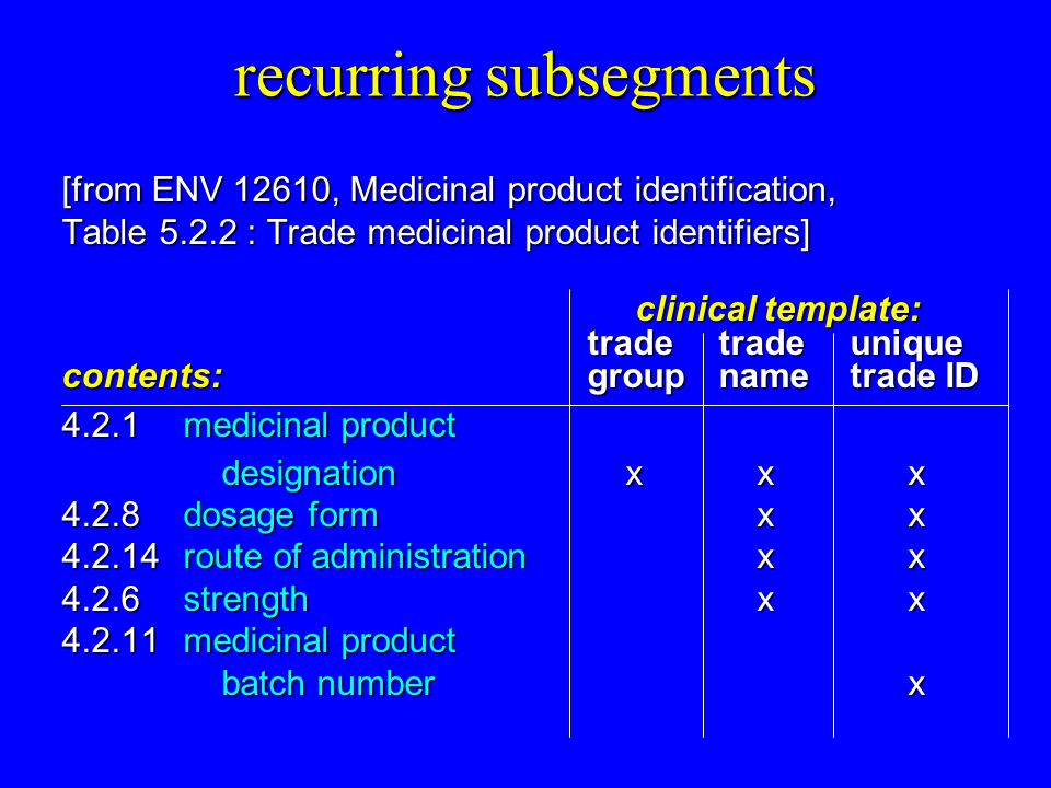 recurring subsegments [from ENV 12610, Medicinal product identification, Table : Trade medicinal product identifiers] clinical template: clinical template: trade trade unique contents: group nametrade ID 4.2.1medicinal product designation x x x designation x x x 4.2.8dosage form x x route of administration x x 4.2.6strength x x medicinal product batch number x batch number x