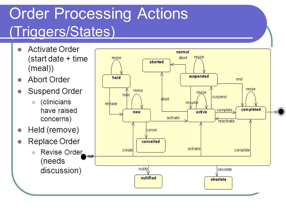 Order Processing Actions (Triggers/States) Activate Order (start date + time (meal)) Abort Order Suspend Order (clinicians have raised concerns) Held