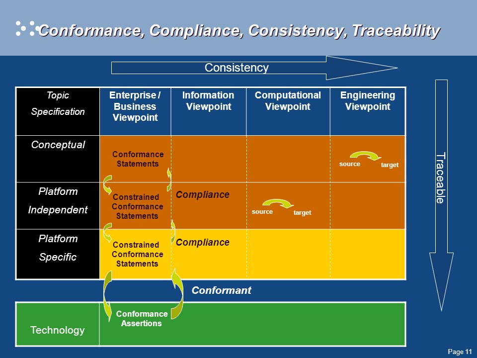 Page 11 Conformance, Compliance, Consistency, Traceability Topic Specification Enterprise / Business Viewpoint Information Viewpoint Computational Vie