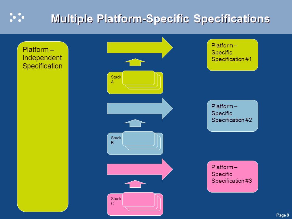 Page 8 Multiple Platform-Specific Specifications Platform – Independent Specification Platform – Specific Specification #1 Stack A = Platform – Specific Specification #2 Stack B = Platform – Specific Specification #3 Stack C =
