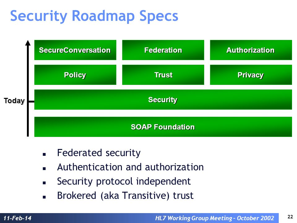 22 11-Feb-14HL7 Working Group Meeting – October 2002 Security Roadmap Specs Federated security Authentication and authorization Security protocol inde