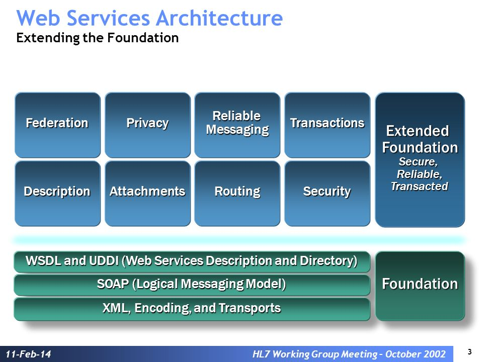 3 11-Feb-14HL7 Working Group Meeting – October 2002 Web Services Architecture Extending the Foundation SOAP (Logical Messaging Model) XML, Encoding, a