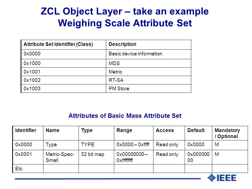 ZCL Object Layer – take an example Weighing Scale Attribute Set Attribute Set Identifier (Class)Description 0x0000Basic device information 0x1000MDS 0x1001Metric 0x1002RT-SA 0x1003PM Store IdentifierNameTypeRangeAccessDefaultMandatory / Optional 0x0000TypeTYPE0x0000 – 0xffffRead only0x0000M 0x0001Metric-Spec- Small 32 bit map0x00000000 – 0xffffffff Read only0x000000 00 M Etc Attributes of Basic Mass Attribute Set