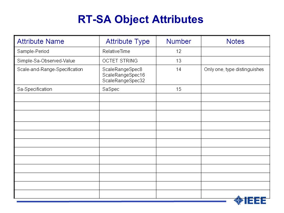 RT-SA Object Attributes Attribute NameAttribute TypeNumberNotes Sample-PeriodRelativeTime12 Simple-Sa-Observed-ValueOCTET STRING13 Scale-and-Range-SpecificationScaleRangeSpec8 ScaleRangeSpec16 ScaleRangeSpec32 14Only one, type distinguishes Sa-SpecificationSaSpec15
