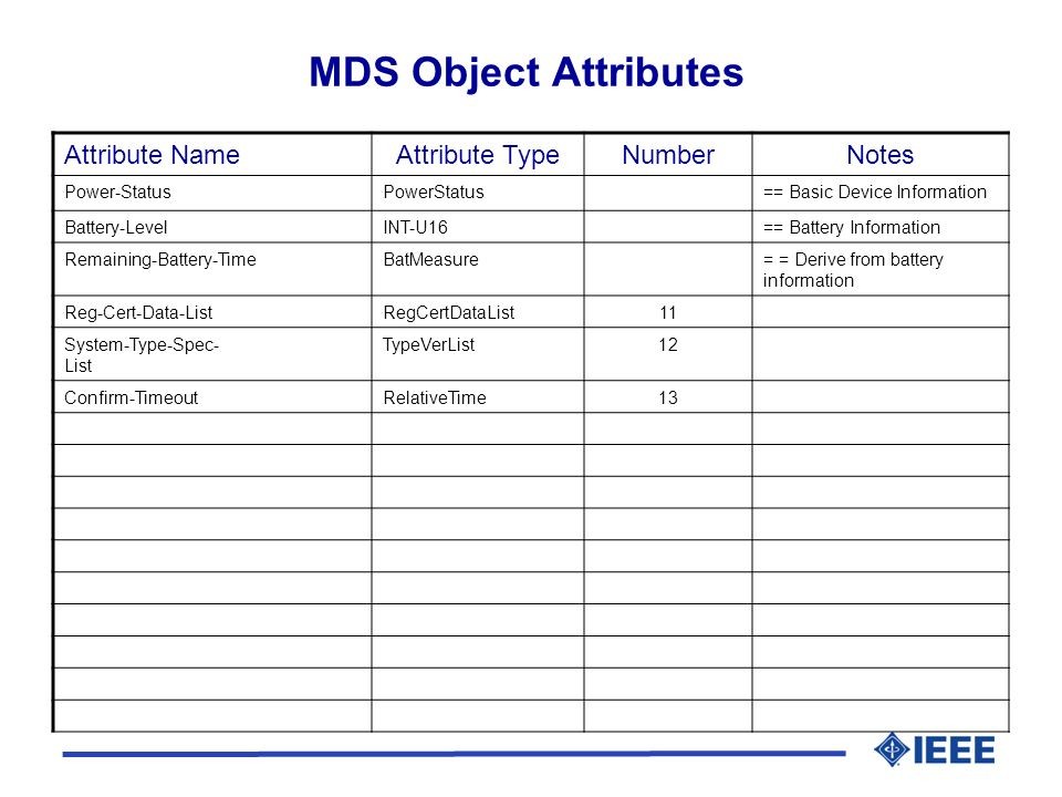 MDS Object Attributes Attribute NameAttribute TypeNumberNotes Power-StatusPowerStatus== Basic Device Information Battery-LevelINT-U16== Battery Information Remaining-Battery-TimeBatMeasure= = Derive from battery information Reg-Cert-Data-ListRegCertDataList11 System-Type-Spec- List TypeVerList12 Confirm-TimeoutRelativeTime13