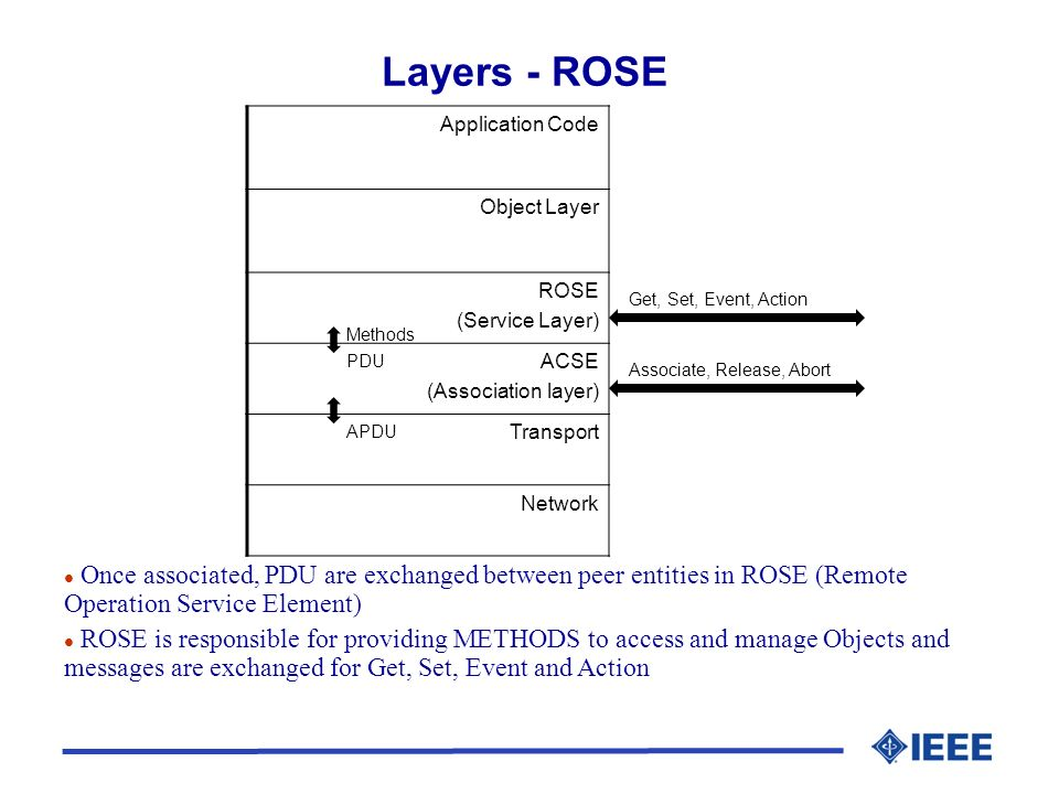 Layers - ROSE Application Code Object Layer ROSE (Service Layer) ACSE (Association layer) Transport Network l Once associated, PDU are exchanged between peer entities in ROSE (Remote Operation Service Element) l ROSE is responsible for providing METHODS to access and manage Objects and messages are exchanged for Get, Set, Event and Action APDU Associate, Release, Abort PDU Methods Get, Set, Event, Action