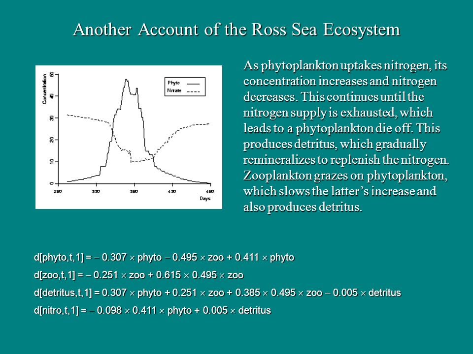Another Account of the Ross Sea Ecosystem d[phyto,t,1] = 0.307 phyto 0.495 zoo + 0.411 phyto d[zoo,t,1] = 0.251 zoo + 0.615 0.495 zoo d[detritus,t,1] = 0.307 phyto + 0.251 zoo + 0.385 0.495 zoo 0.005 detritus d[nitro,t,1] = 0.098 0.411 phyto + 0.005 detritus As phytoplankton uptakes nitrogen, its concentration increases and nitrogen decreases.