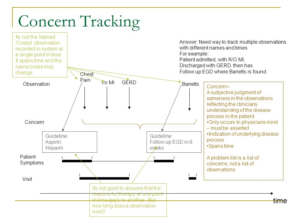 Concern Tracking time Patient Symptoms Concern= A subjective judgment of sameness in the observations reflecting the clinicians understanding of the d