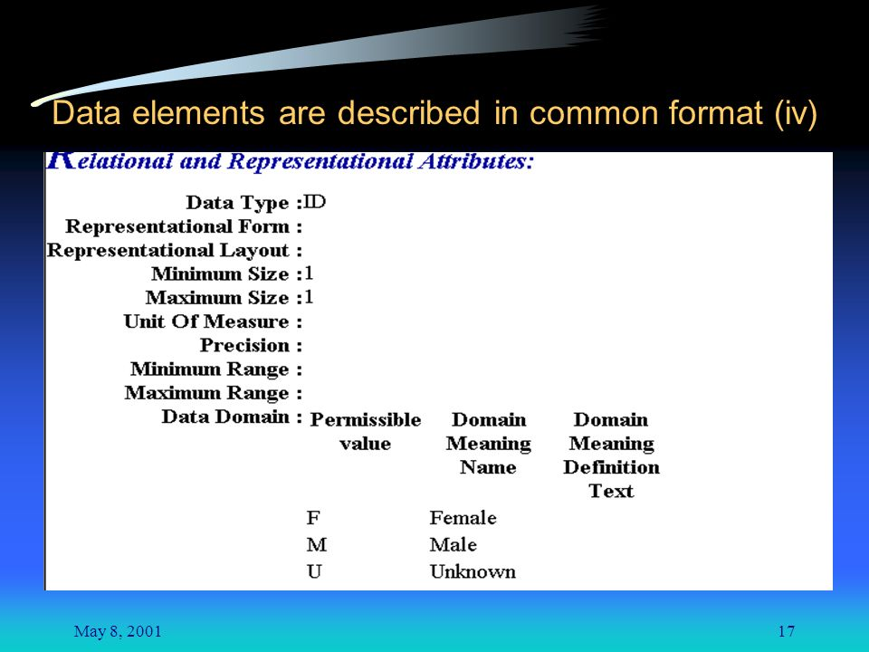 May 8, Data elements are described in common format (iv)