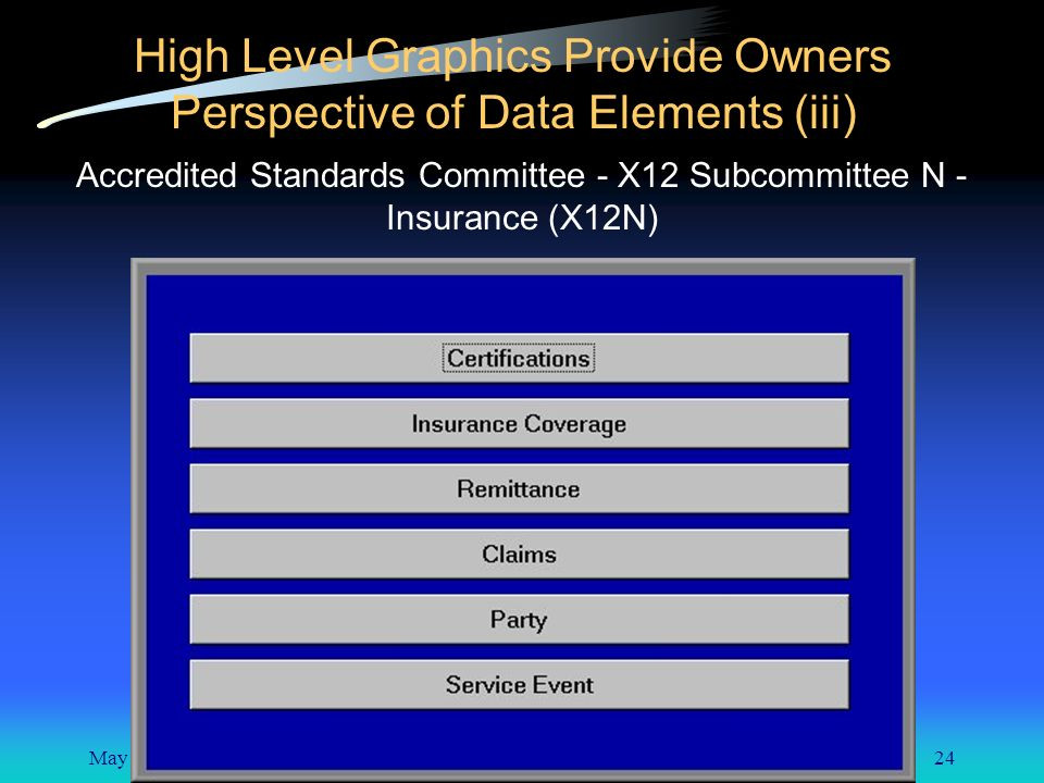 May 8, 200124 High Level Graphics Provide Owners Perspective of Data Elements (iii) Accredited Standards Committee - X12 Subcommittee N - Insurance (X12N)