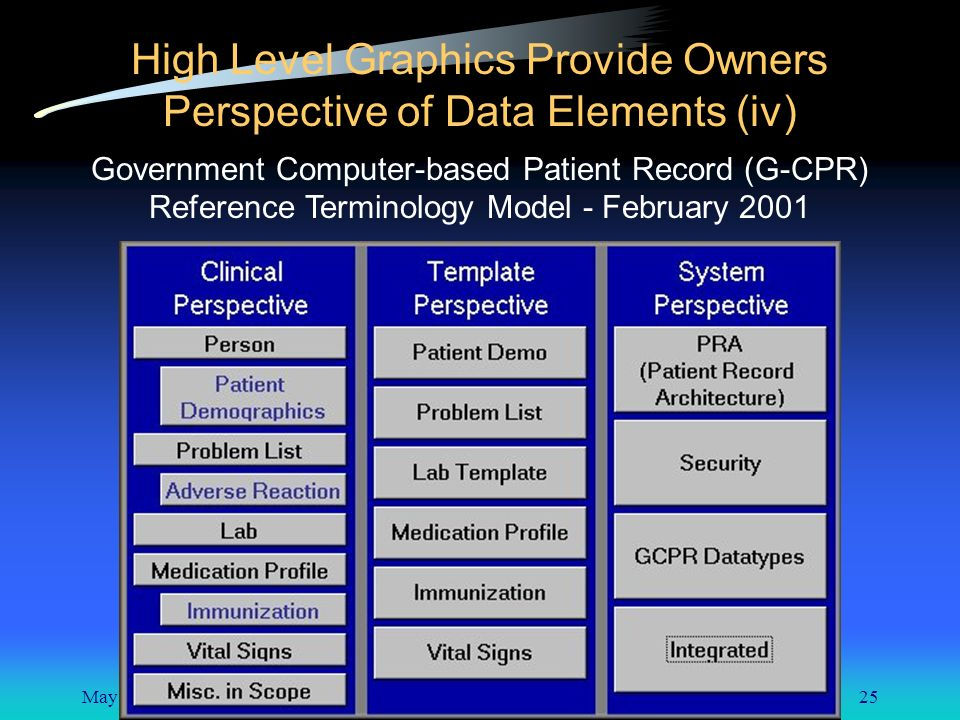 May 8, 200125 High Level Graphics Provide Owners Perspective of Data Elements (iv) Government Computer-based Patient Record (G-CPR) Reference Terminology Model - February 2001