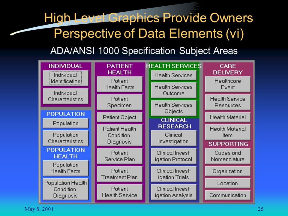 May 8, 200126 High Level Graphics Provide Owners Perspective of Data Elements (vi) ADA/ANSI 1000 Specification Subject Areas