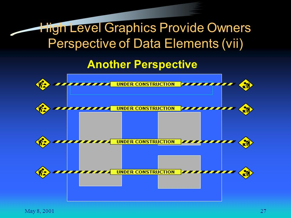 May 8, 200127 High Level Graphics Provide Owners Perspective of Data Elements (vii) Another Perspective