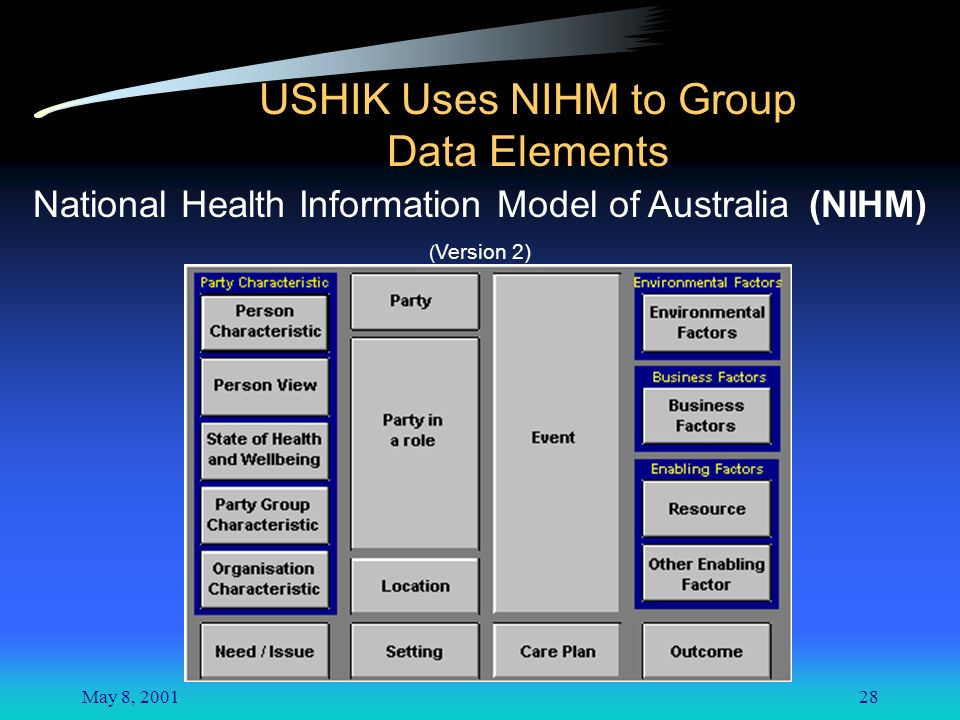 May 8, 200128 USHIK Uses NIHM to Group Data Elements National Health Information Model of Australia (NIHM) ( Version 2)