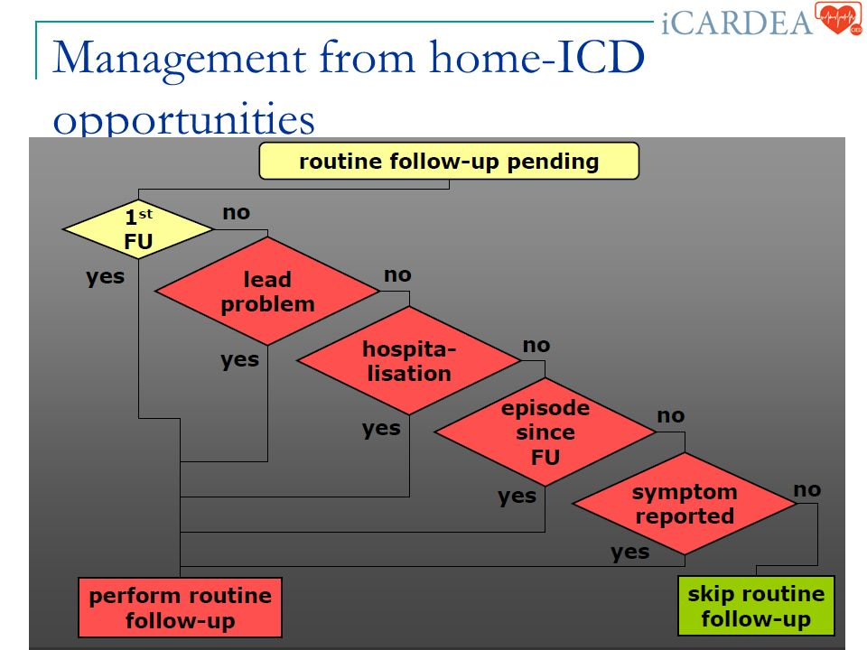 Management from home-ICD opportunities September 23, 2009 23rd Plenary HL7 WG Meeting, Atlanta, IEEE 11073, ISO TC215 WG7 9