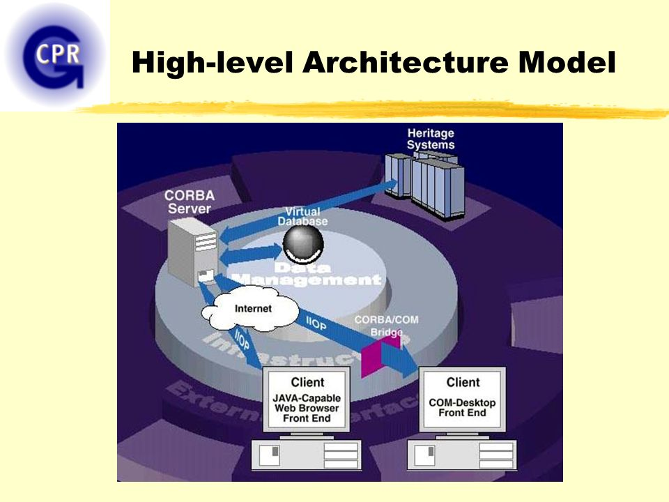 High-level Architecture Model