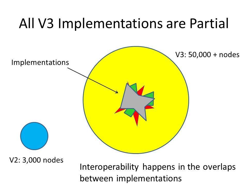 All V3 Implementations are Partial V2: 3,000 nodes V3: 50,000 + nodes Interoperability happens in the overlaps between implementations Implementations
